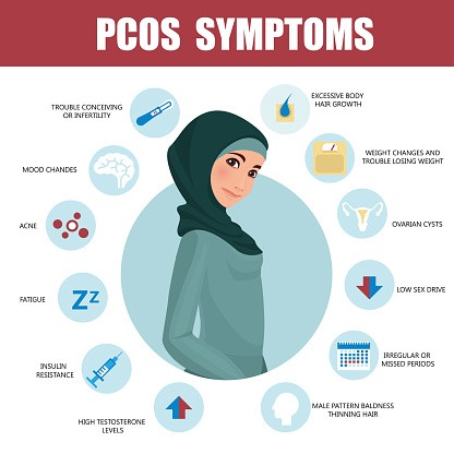 pcos symptomen